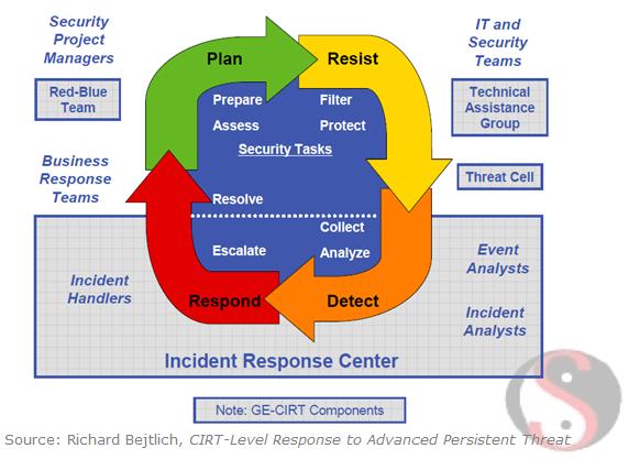 Ciclo de gesti n de incidentes seguridad inform tica for Pci incident response plan template